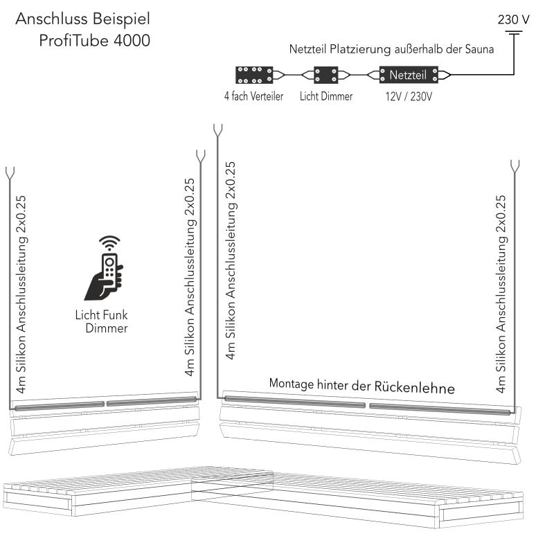 Indirektes Saunalicht Set inup 4000